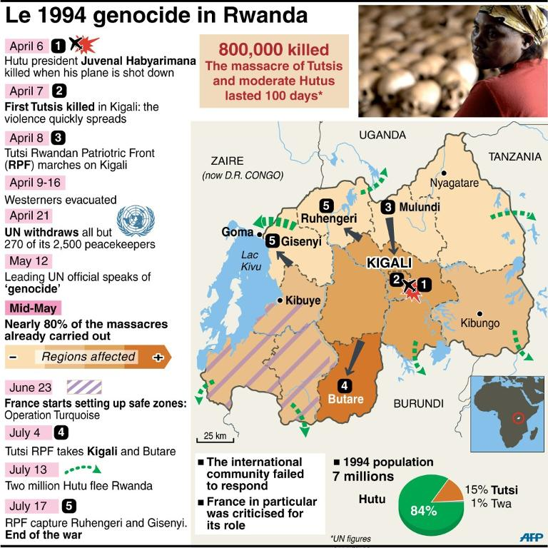 Image result for rwandan genocide map